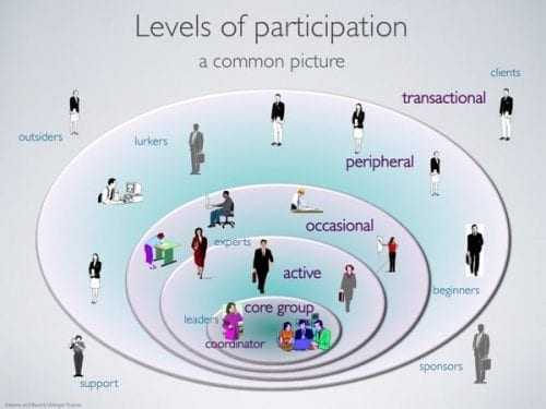 11-12-Levels-of-participation-600