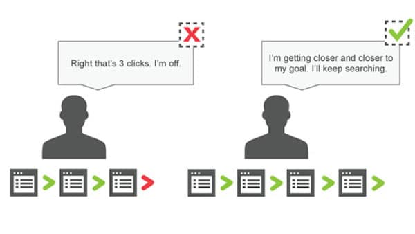 Users-will-stop-Searching-for-Something-after-3-Clicks