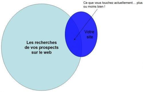 analyse de site internet