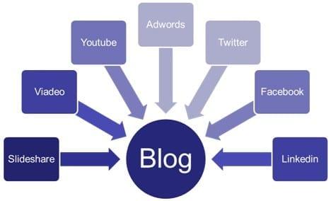 Les 20 étapes que je suivrais si je devais recommencer mon blog à 0. 20