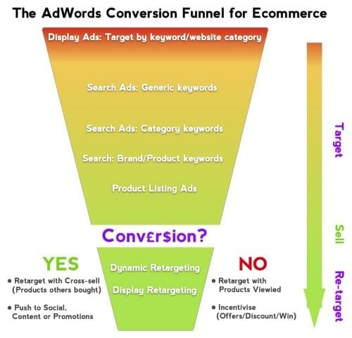 ecommerce-google-adwords-conversion-funnel