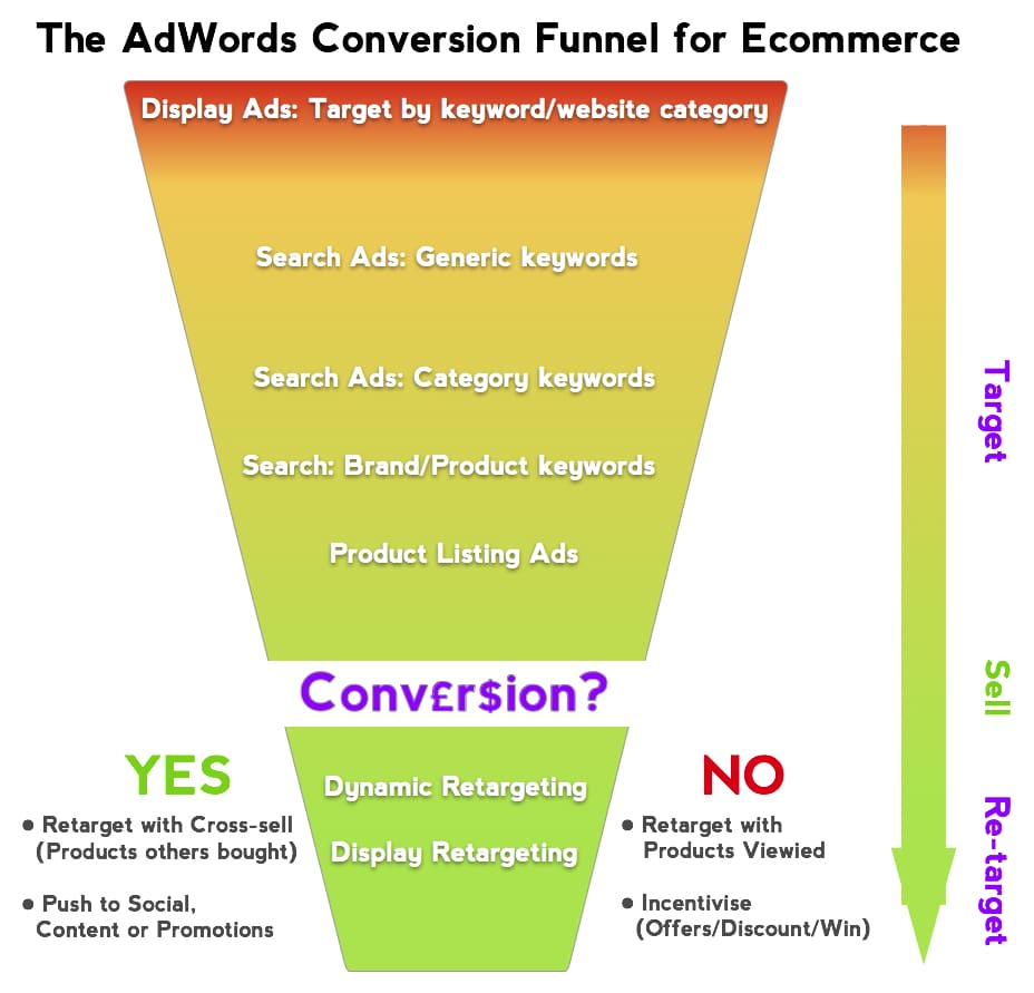ecommerce-google-adwords-conversion-funnel