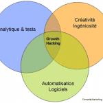 Ma sélection des meilleurs outils de Growth Hacking ! 273