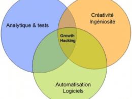 13 outils indispensables pour faire du Growth Hacking 5
