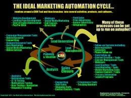 Quelques bonnes pratiques sur l'automatisation du marketing - Interview Florent Hernandez 3