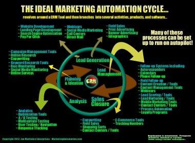 Quelques bonnes pratiques sur l'automatisation du marketing - Interview Florent Hernandez 5
