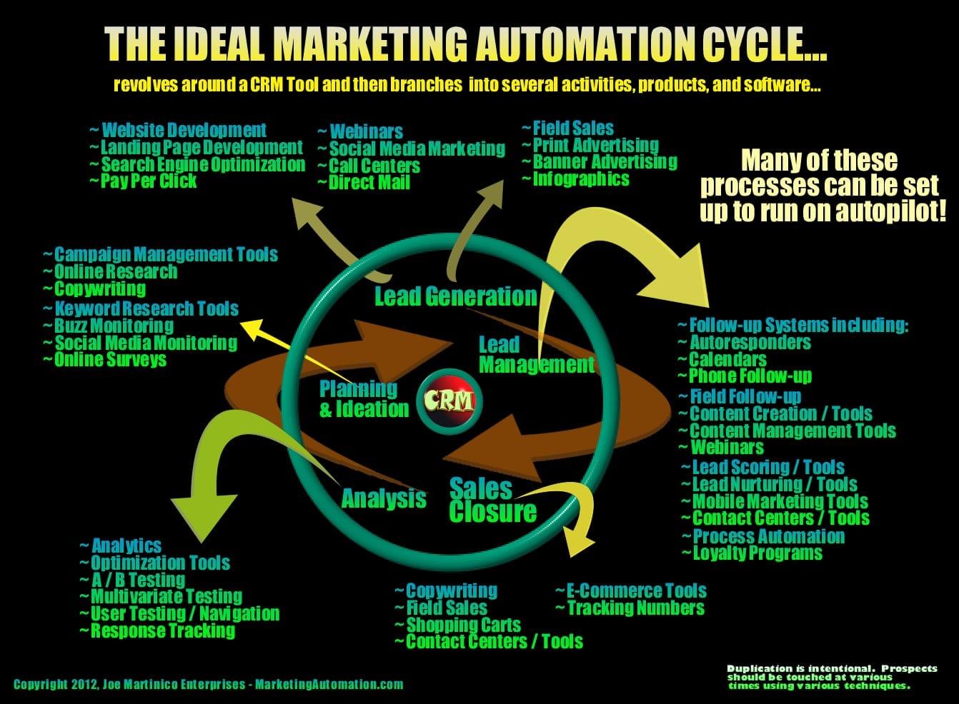 Quelques bonnes pratiques sur l'automatisation du marketing - Interview Florent Hernandez 1