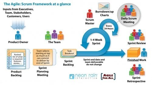 scrum_process_big3