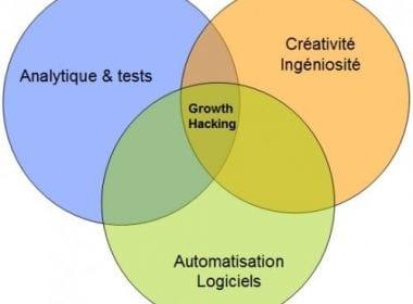 Faites du Growth Hacking pour votre Content Marketing ! 16