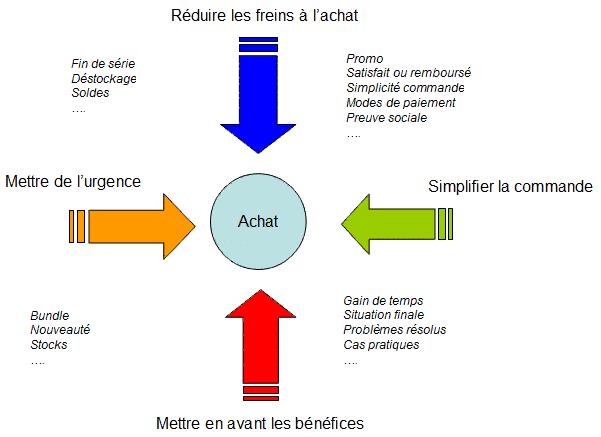 Les-4-étapes-pour-bien-gérer-vos-leads12