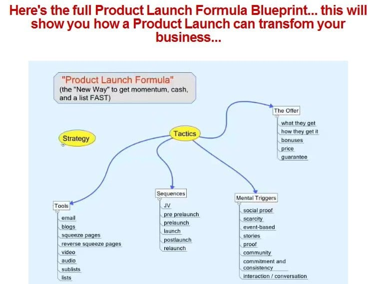 product-launch-formula-blueprint1