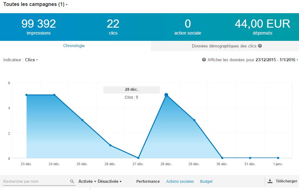 stats linkedin ads
