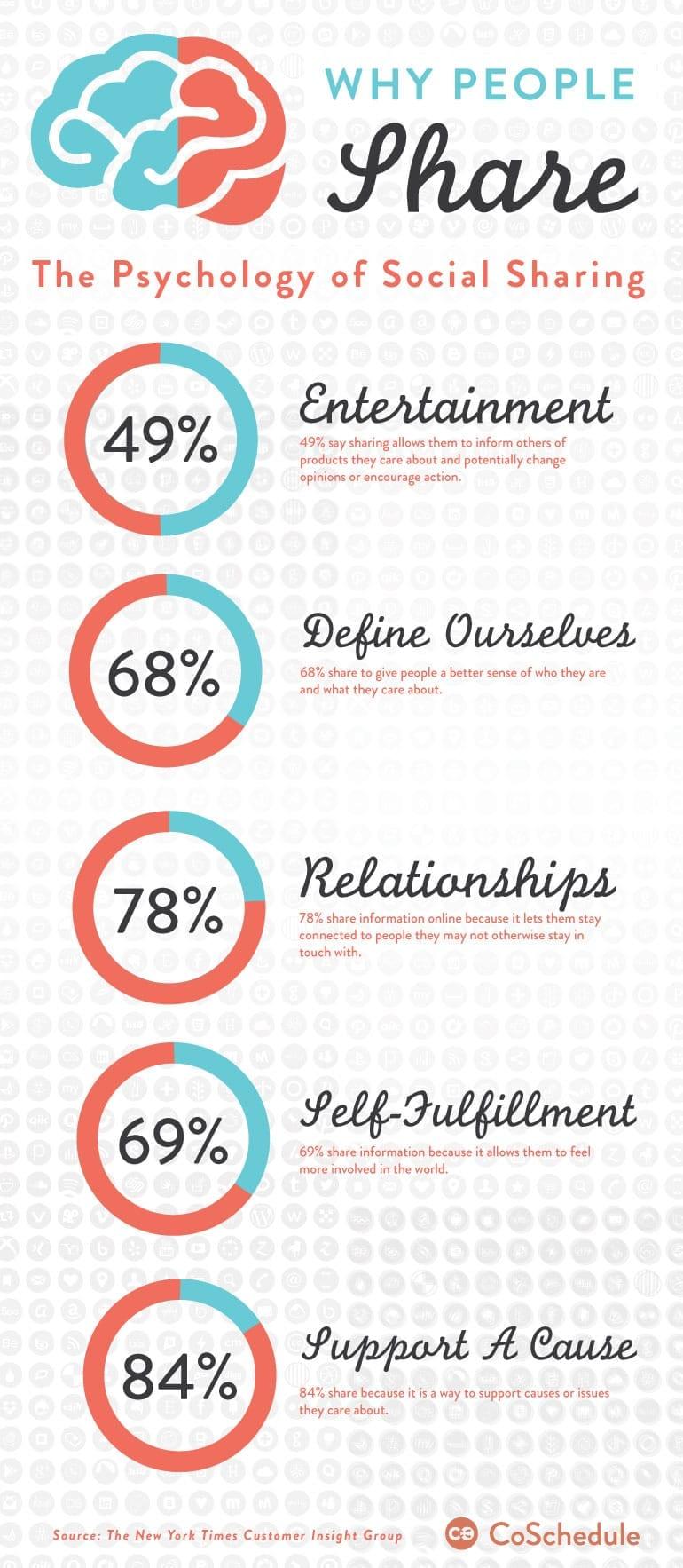 Les 9 étapes pour définir votre Stratégie sur les Medias sociaux 24