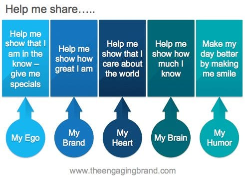 Les 9 étapes pour définir votre Stratégie sur les Medias sociaux 23