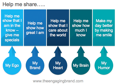Motivations-for-social-content-sharing-–-source