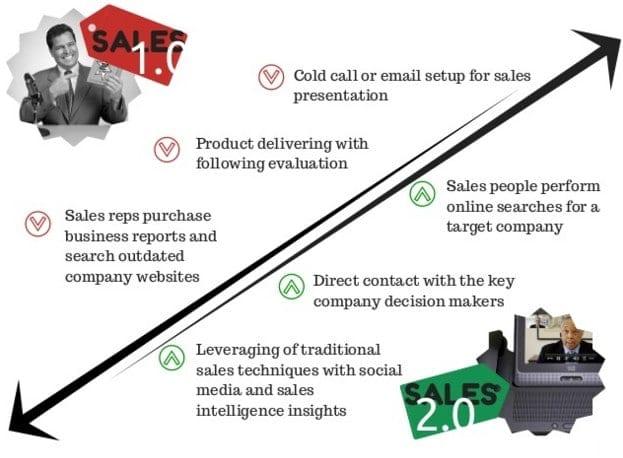 Et si vous deveniez un Commercial 2.0 ? 9 outils et conseils pour y arriver ! 1