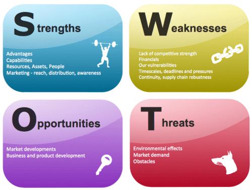 Le SWOT – L'outil incontournable pour faire un diagnostic stratégique 4