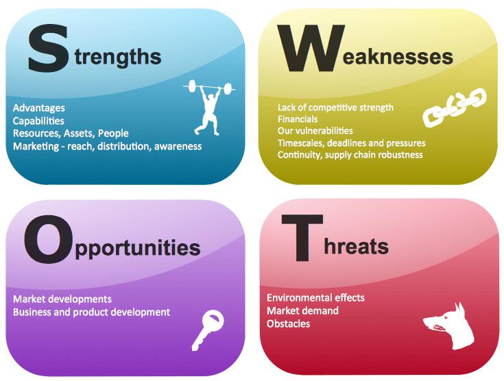 Le SWOT – L'outil incontournable pour faire un diagnostic stratégique 1