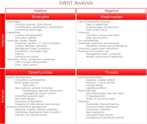 SWOT-analysis-matrix-diagram-instructional-sample