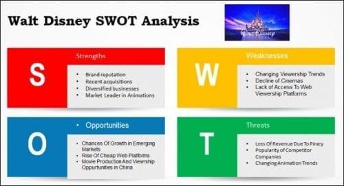 Walt-Disney-SWOT-Analysis