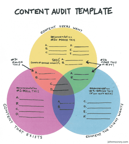 handy-dandy-content-audit-template