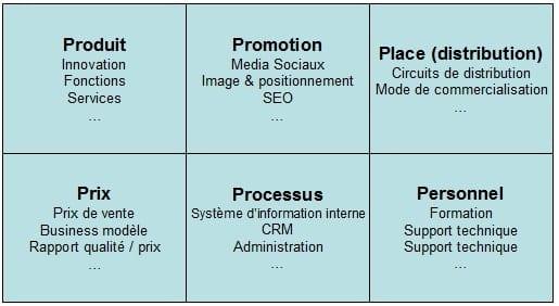 Comment trouver un positionnement marketing unique face à ses concurrents ? 2