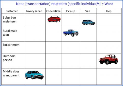 marketing-transportation-wants