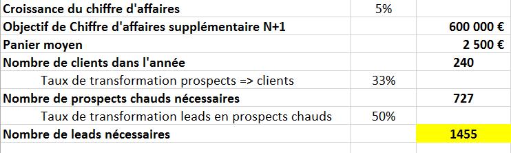 nombre de leads