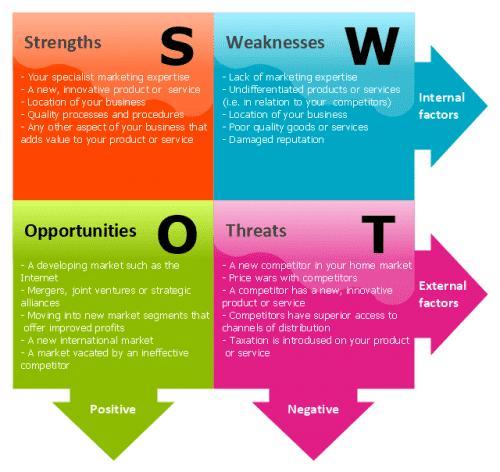 pict--swot-matrix-swot-analysis-matrix.png--diagram-flowchart-example