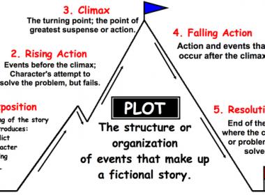 La méthode pour écrire un eBook, un livre blanc, un guide, un livre... 4