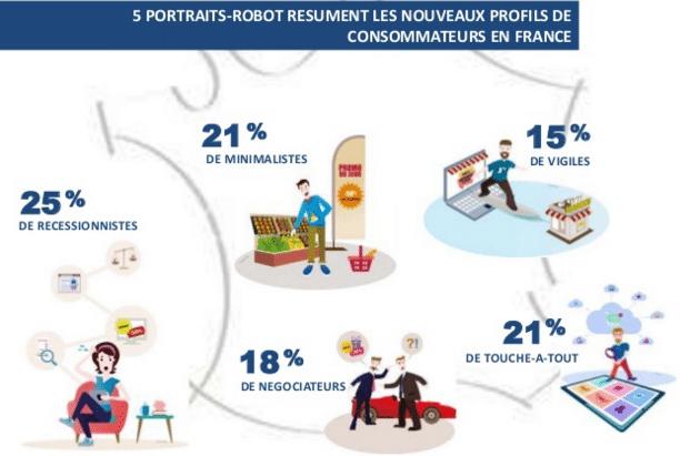 profil consommateurs