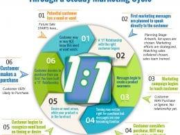 Le Marketing de la Personnalisation : les évènements blogueurs & influenceurs 10