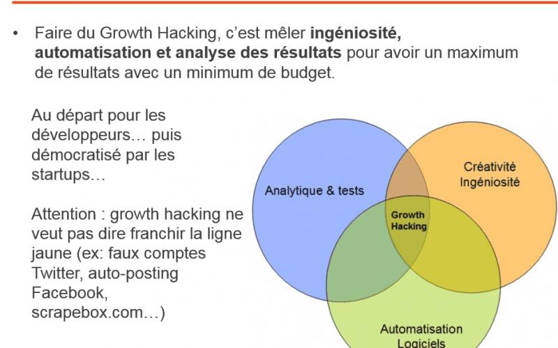 Un électrochoc pour votre business : 10 outils de Growth Hacking indispensables & 6 outils pour les commerciaux [Bonus : les 4 étapes du Social Selling] 5
