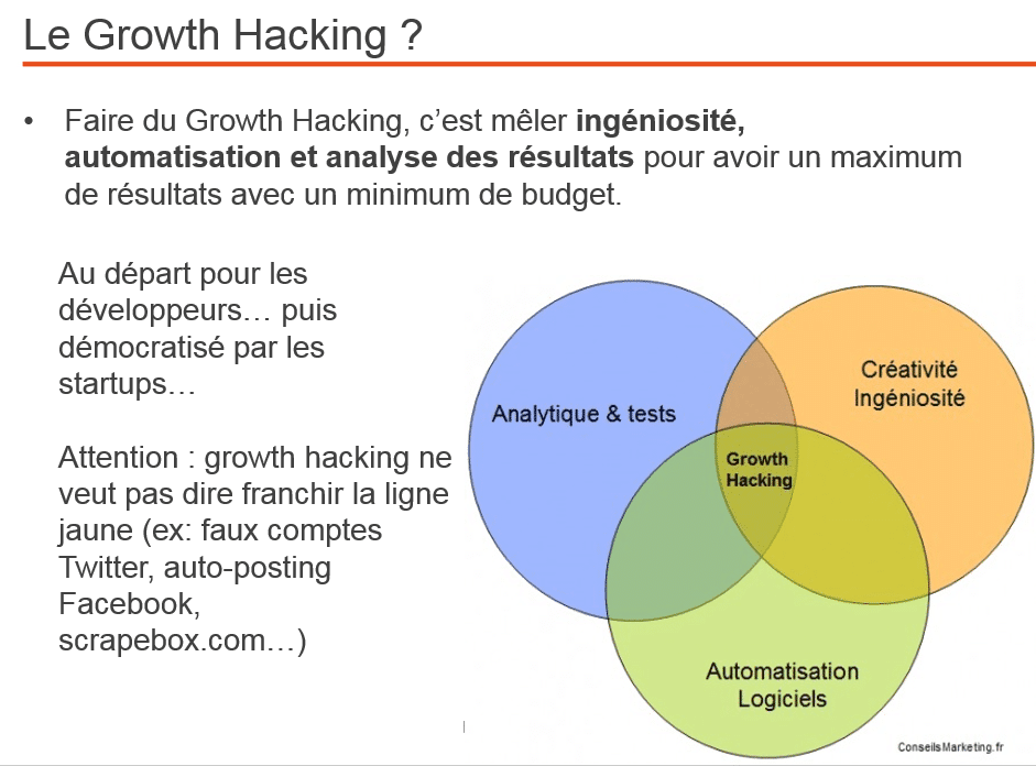Un électrochoc pour votre business : 10 outils de Growth Hacking indispensables & 6 outils pour les commerciaux [Bonus : les 4 étapes du Social Selling] 1