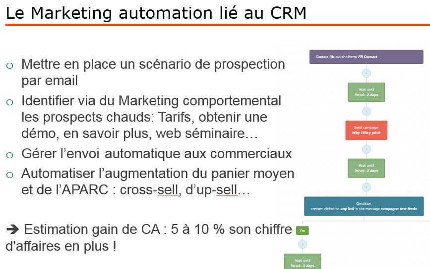 marketing automation et crm