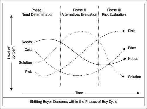 psychologie de la vente
