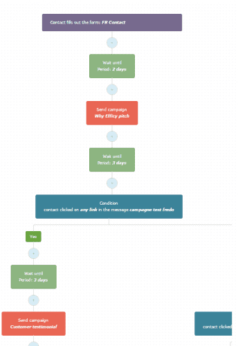 workflow email