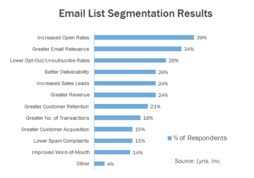 list-segmentation-results