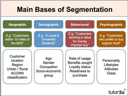 marketing-segmentation-bases1