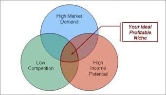 niche-marketing-graph