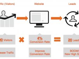 Comment créer un site Web ? 13