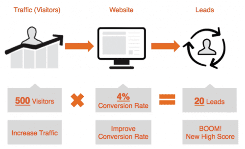 Website-Lead-Generation-Increase-Conversions-Increase-Traffic-and_Converions