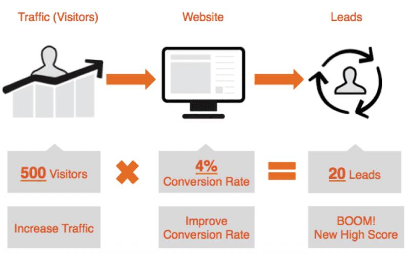 Comment créer un site Web ? 3