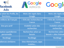 facebook ads google seo google adwords