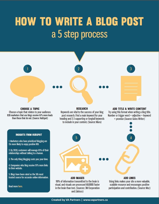 How-to-Write-a-Blog-Post-V3