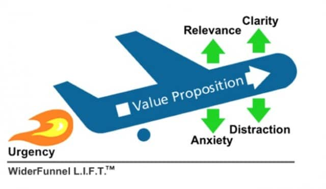 The-Lift-Model-By-Wider-Funnel-1-e1399385352450