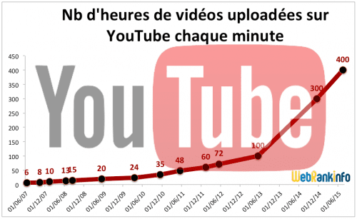 youtube-heures-upload-2015