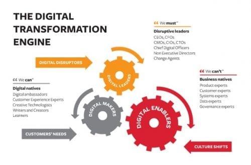 Digital-Transformation-Engine