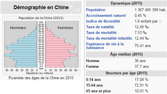 demographie chine