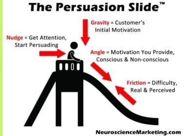 Découvrez comment exploiter la psychologie et le cycle de vente pour booster votre chiffre d'affaires - Cas pratique 3